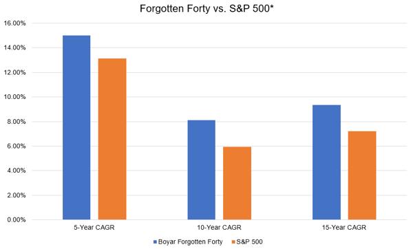 BFF-vs-S&P-v4